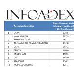 Infoadex: Carat , Havas Media  e Ymedia Vizeum, lideran la inversión gestionada por las agencias de medios