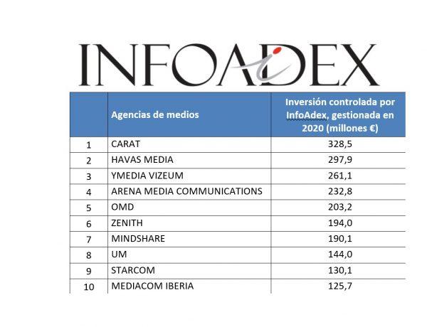 top10 , infadex ,agencias,medios, inversion estimada, 2021, mprogramapublicidad