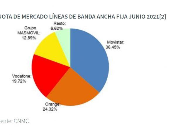 cnmcData, cuota, mercado, lineas, banda ancha, fija, junio, 2021,programapublicidad