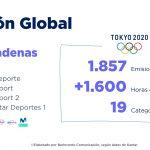 La cobertura total de las emisiones de los JJOO de Tokyo asciendió a 30,3 millones
