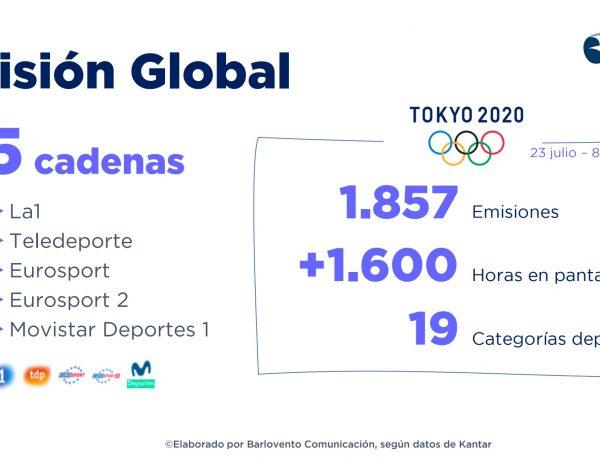 tokyo, 2020, cadenas, tv, programapublicidad