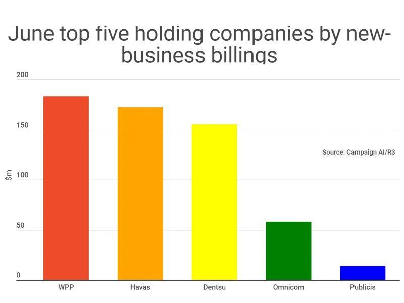 top 5, ranking, holding, news business, billings, R3, programapublicidad
