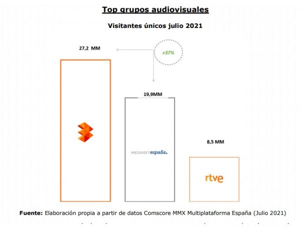 top grupos audiovisuales, julio, atresmedia, mediaset, rtve, comscore ,MMX, programapublicidad