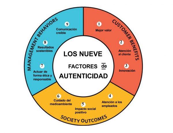OmnicomPublicRelationsGroup, poder , informe, nueve , factores, autenticidad, programapublicidad