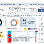 A3 (13,12%) y T5 (13,11%) Antena 3 lidera y logra su mejor agosto en últimos 7 años.