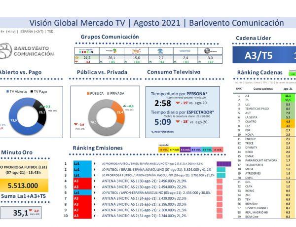 audiencias, barlovento, tv,Empate ,Antena3 ,Telecinco, agosto, 2021, programapublicidad