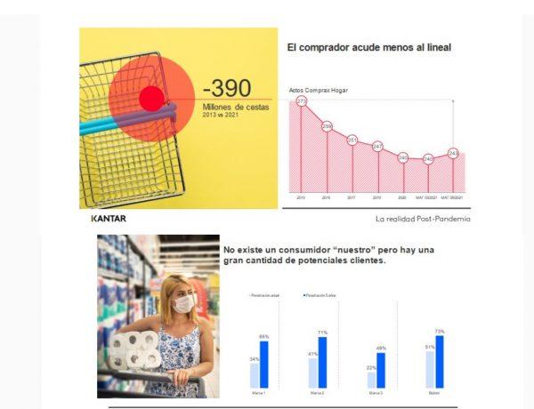 kantar, consumidor, menos nuestro, lineal, programapublicidad