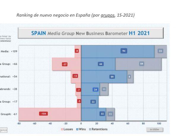 ranking, new business, barometer, H1, 2021,COMvergence, programapublicidad