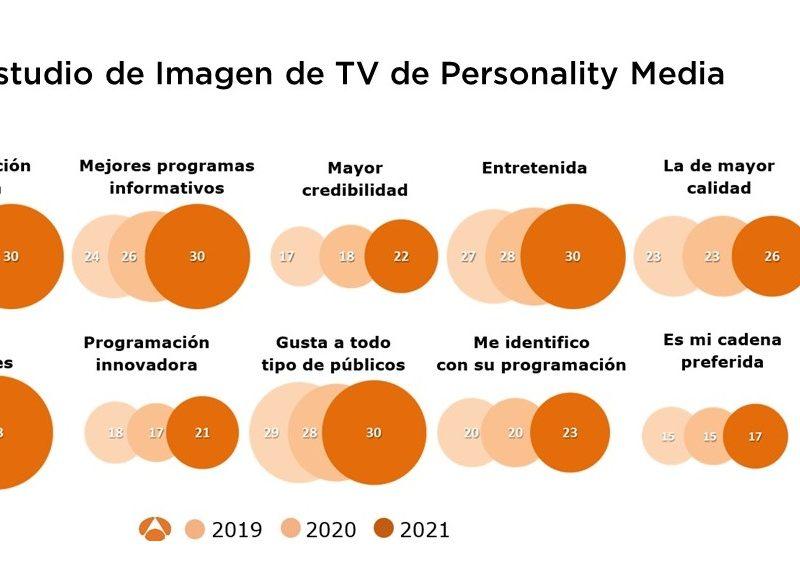 Antena 3, TV ,mejor valorada ,España , máxima puntuación ,histórica ,récord ,categorías lideradas,Personality Media, programapublicidad