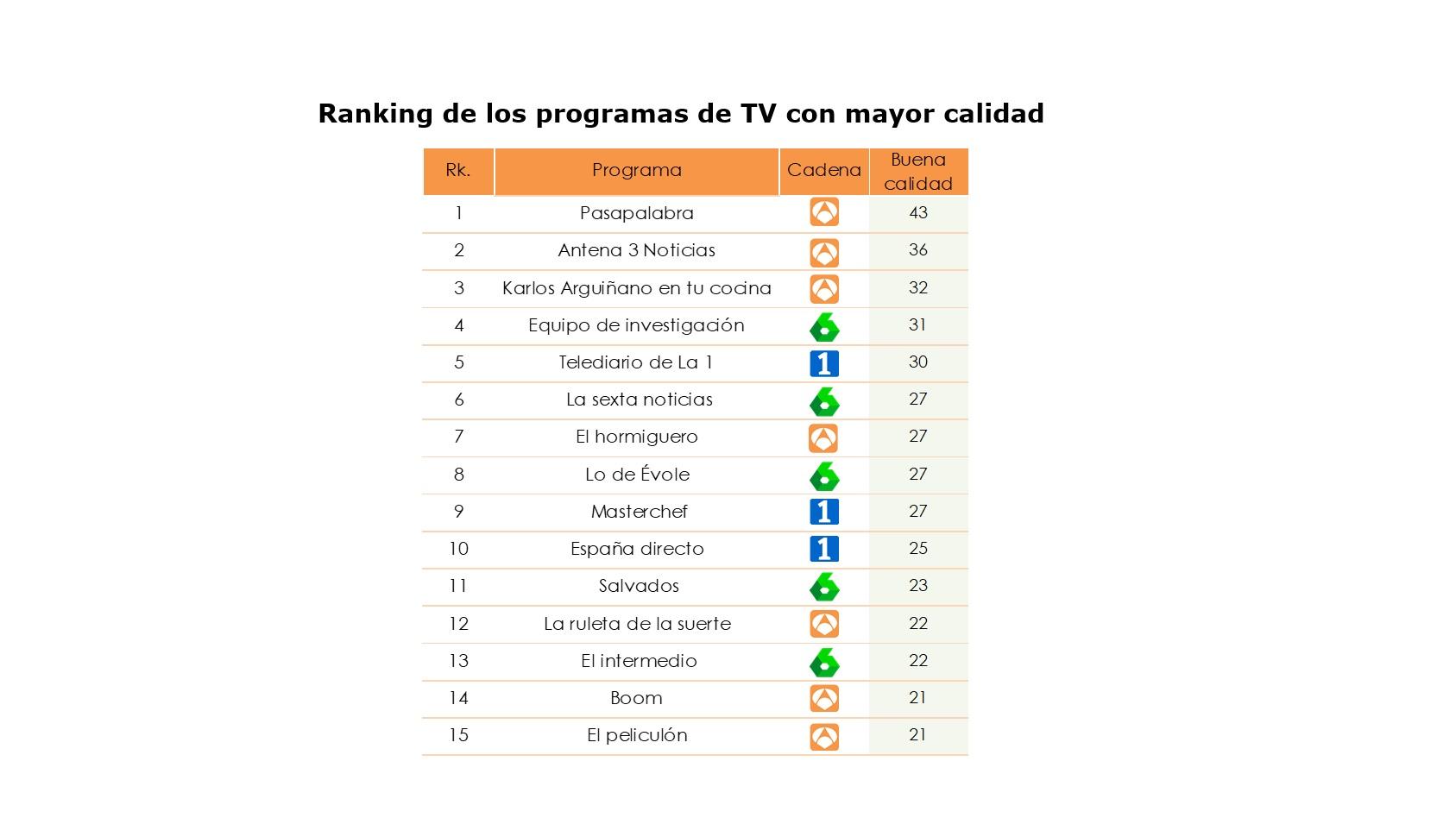 https://www.programapublicidad.com/wp-content/uploads/2021/10/Antena-3-TV-mejor-valorada-España-máxima-puntuación-histórica-récord-categorías-lideradasPersonality-Media-programas-más-calidad-programapublicidad.jpg