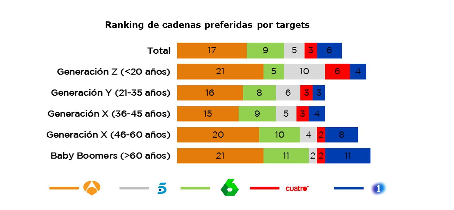 https://www.programapublicidad.com/wp-content/uploads/2021/10/Antena-3-TV-mejor-valorada-España-máxima-puntuación-histórica-récord-categorías-lideradasPersonality-Media-targets-programapublicidad.jpg