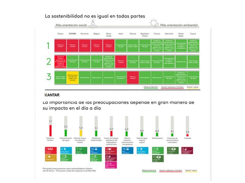 Estudio Fundacional de Sostenibilidad de Kantar,, sostenibilidad ,preocupaciones, programapublicidad