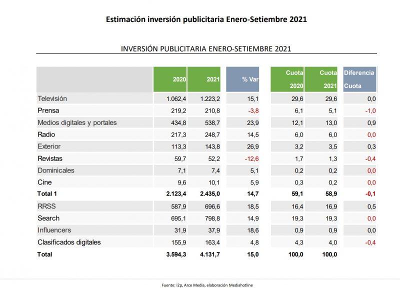 i2p , estimacion, inversión, publicitaria, enero,septiembre, 2021, arce media, media hot line, programapublicidad