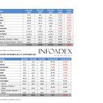 InfoAdex: La inversión publicitaria crece un 15,5% en 9 primeros meses de 2021
