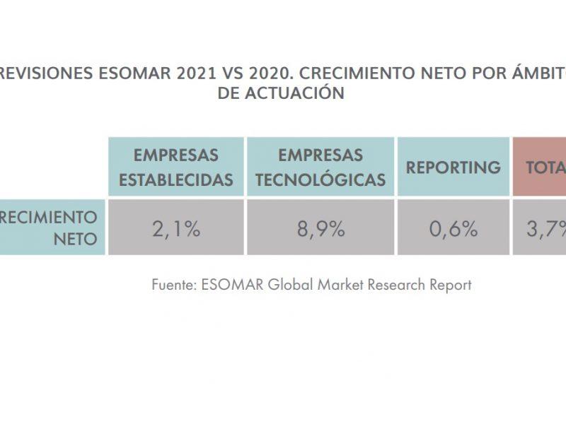 previsiones ESOMAR, crecimiento neto, estimado, inflacion, ESOMAR , I+A, , Global Market Research Report, sector ,cerrado ,incremento bruto ,programapublicidad